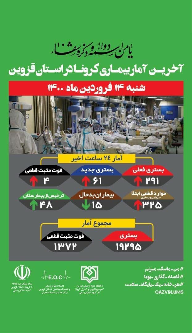 آخرین آمار بیماری کرونا در استان قزوین