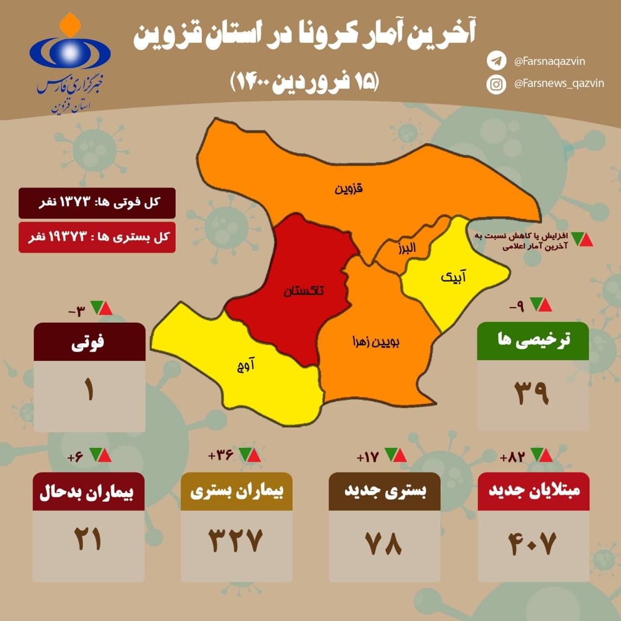 آخرین آمار کرونا در استان قزوین ( ۱۵ فروردین ۱۴۰۰)